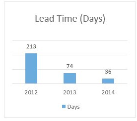Chart showing reduction in lead time (days)